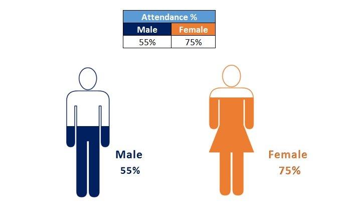 male - female chart