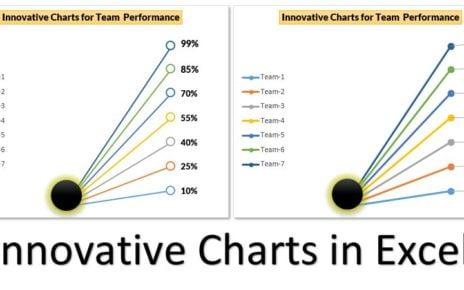Innovative Chart