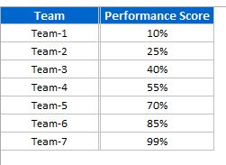 Team Wise Performance Score