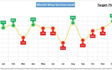 Conditional Formatting in Line Chart