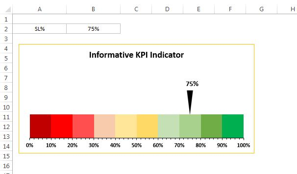 Informative KPI Indicator Chart