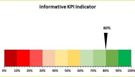 Informative KPI Indicator