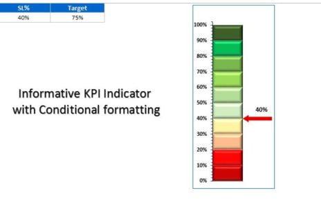 Informative KPI Indicator V2