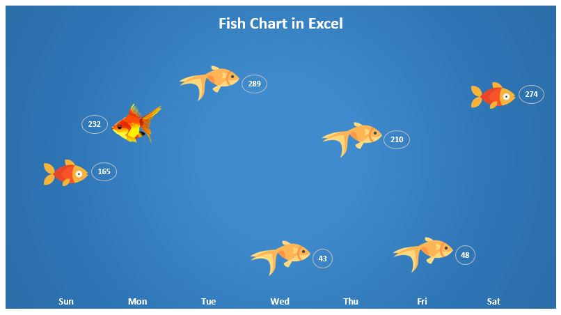 Fish Chart in Excel
