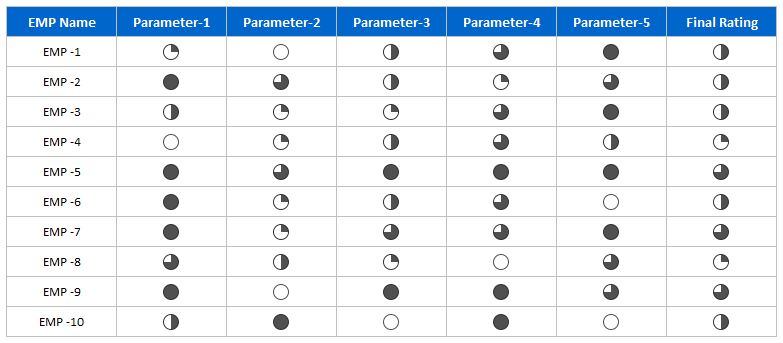 Emp Rating Table