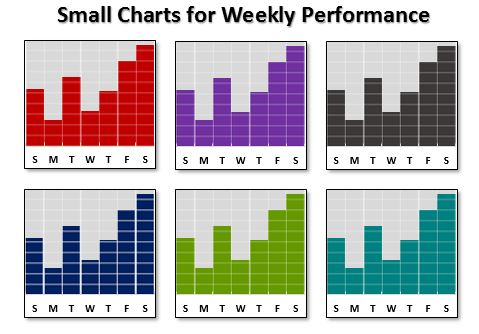 Small Charts for Weekly Performance