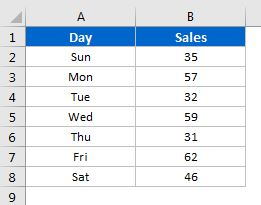 Day wise sales data