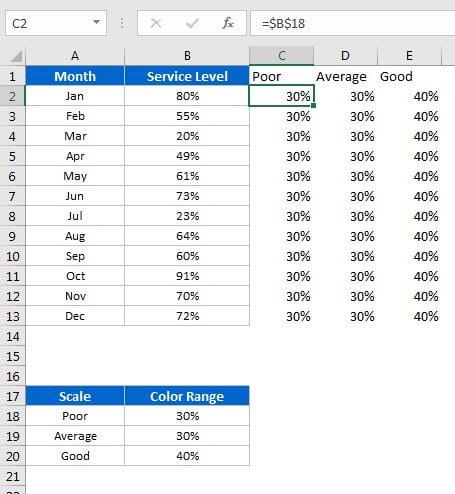 Data set for chart