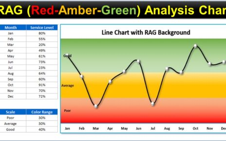 Line Chart with RAG Background