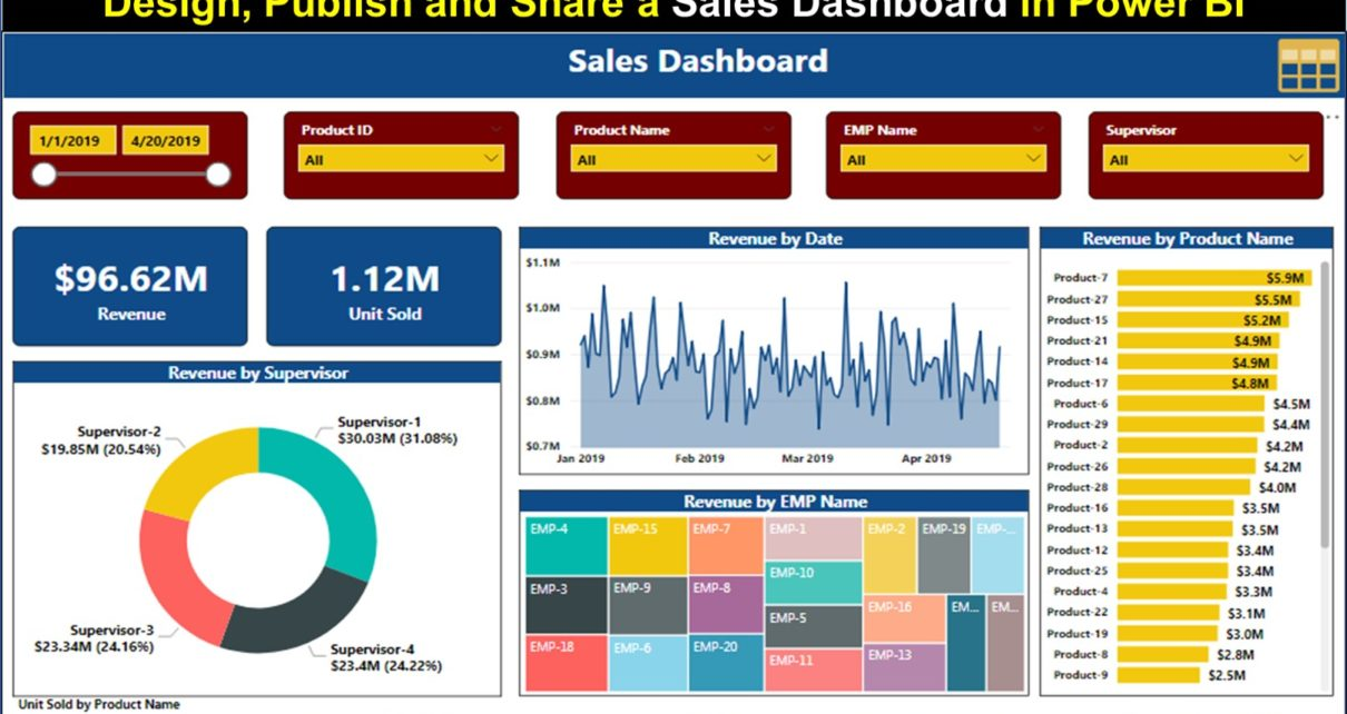 Sales Dashboard in Power BI