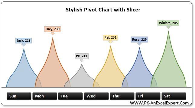 Stylish Pivot Chart