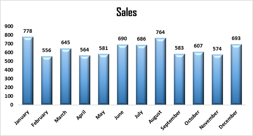 Month-Wise Sales Chart