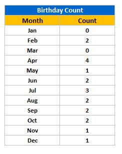 Month Wise Birthdays