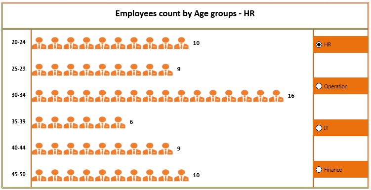 Dynamic Chart with Option Button for Employees Count by Age group