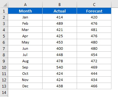 Actual and Forecast data
