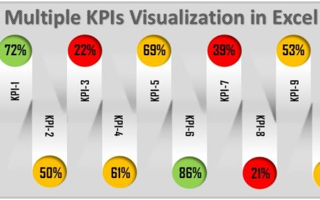 Multiple KPI Visualization