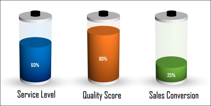 Data Driven 3D Battery Chart in PPT