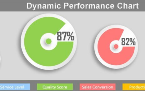 Dynamic Performance Chart