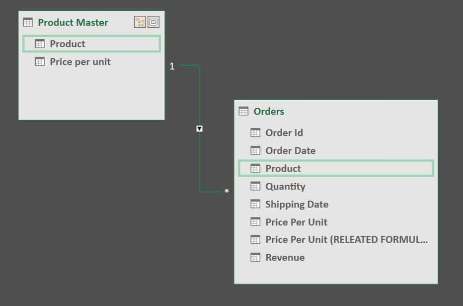 Relationship between Orders and Product Master Table