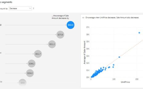 AI Based Visual in Power BI