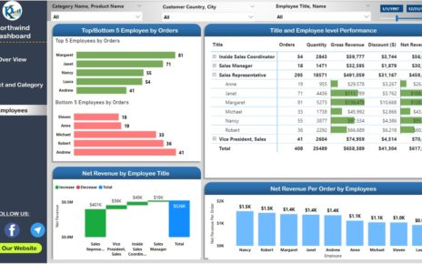 Northwind Dashboard