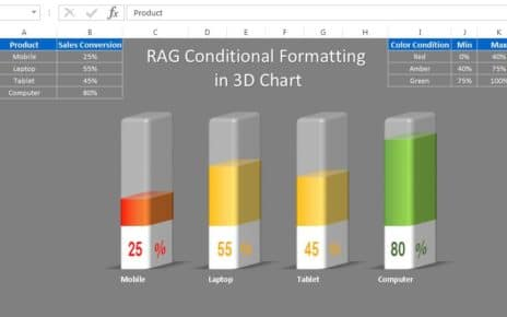 RAG Conditional Formatting in 3D Chart