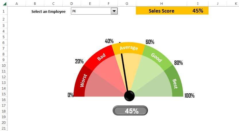 Sales Score meter Chart -V1
