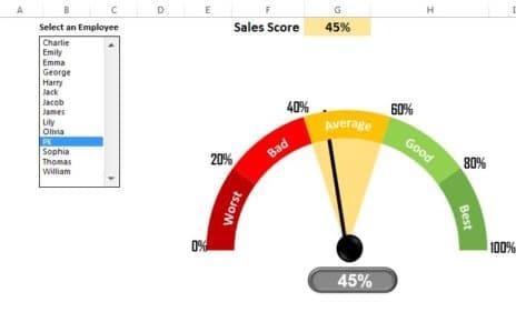 Sales Score meter Chart -V2