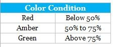 Color Conditions