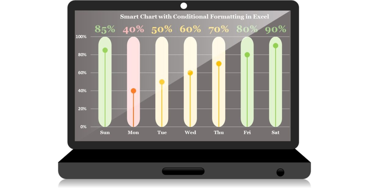 Smart Chart with Condition Formatting