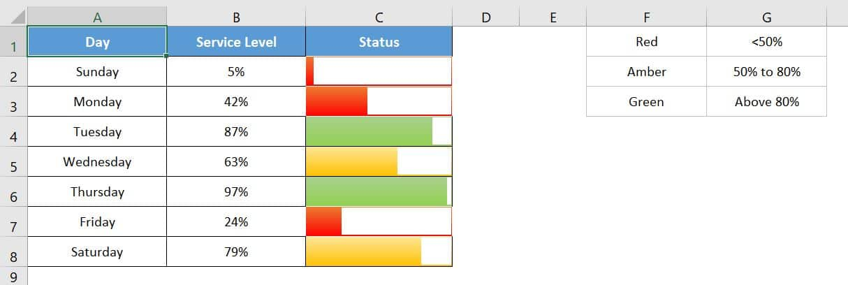 Dynamic Data bars for Service Level with RAG