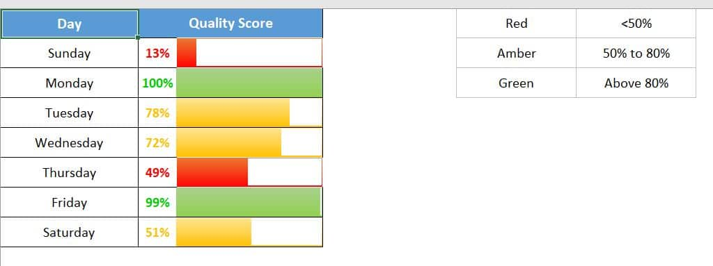 Dynamic Data bars for Quality Score with RAG-