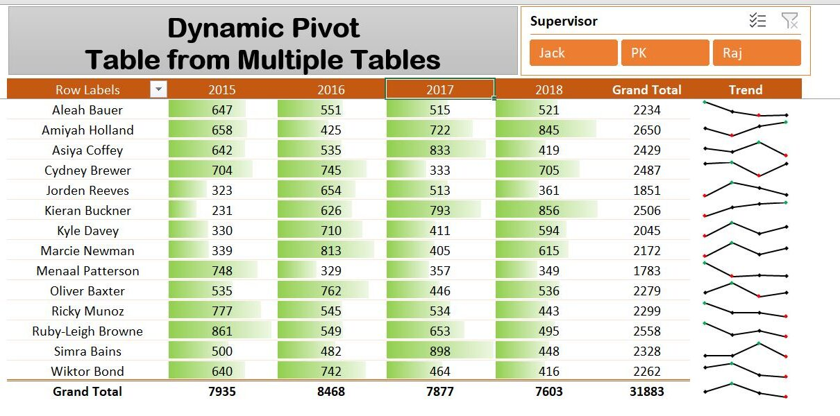 Dynamic Pivot Table with Multiple Tables