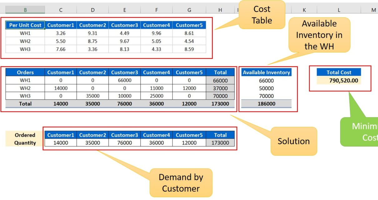 Cost Optimization Using Solver