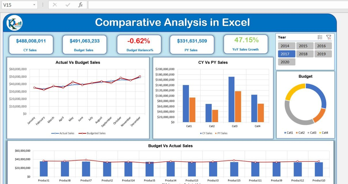 Comparative Analysis Dashboard in Excel