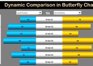 Dynamic Comparison in Butterfly Chart