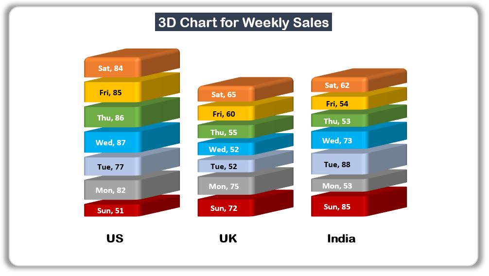 3D Chart for Weekly Sale