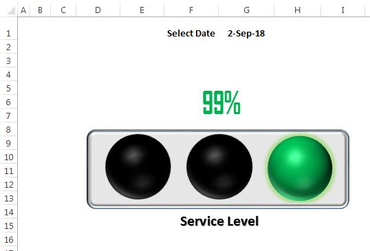 Indicator for Green color