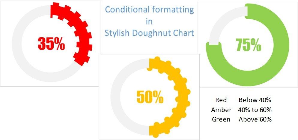 Conditional Formatting in Stylish Doughnut Chart - PK: An