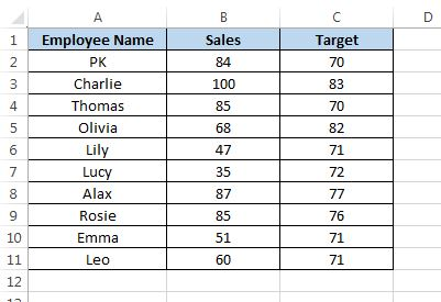 employee wise deficit and surplus sales chart pk an excel expert