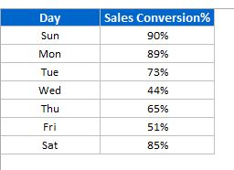 Data for chart