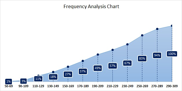 Frequency Analysis Chart