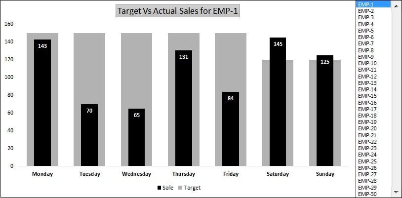target vs actual sales dynamic chart