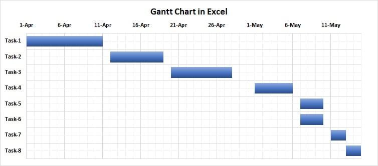 Quick Gantt Chart Pk An Excel Expert