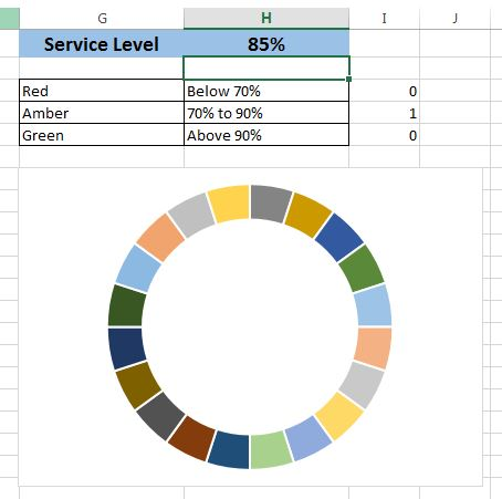 Change Service Level value as 85%