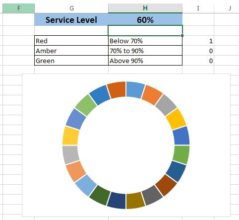 Change Service Level value as 60%