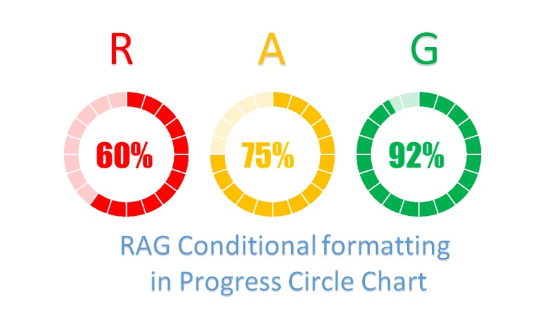 RAG Conditional formatting in Progress Circle Chart