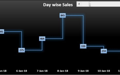 Dynamic Step Chart