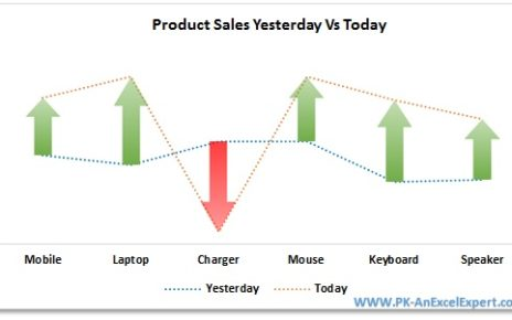 Yesterday Vs Today Sales Chart