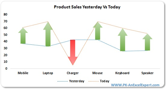 yesterday vs today sales chart pk an excel expert